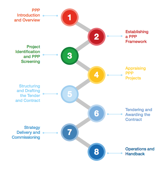 Public Private Partnerships Certification PAth