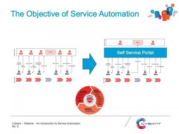 Ojective of Service Automation