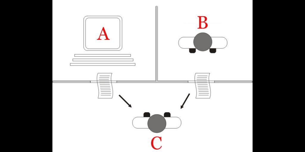 CKC Turing Test Diagram