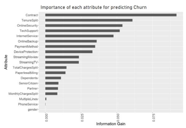 Churn-Variables-Power-BI