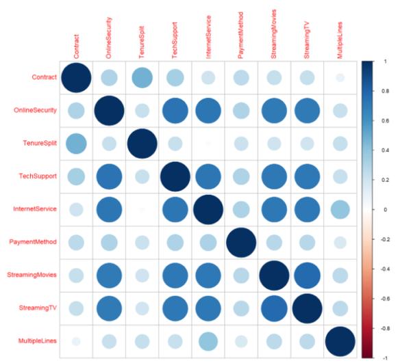 Correlation between attributes