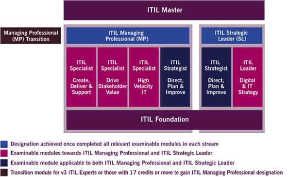 The ITIL 4 Certification Scheme | Cybiant