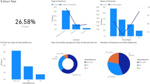 Calculating Customer Churn in PowerBI