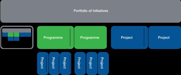 Agile Programme Management Overview