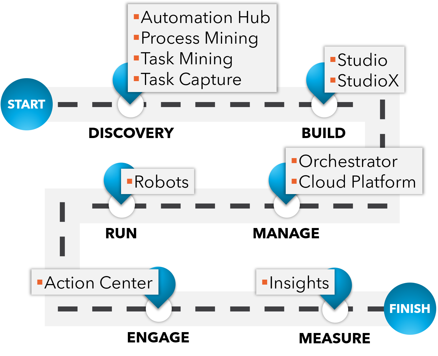 RPA Implementation Roadmap | RPA Implementation Journey